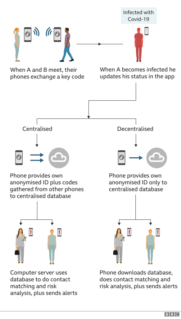 Diagram of how the app collects data.